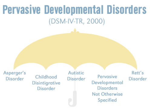 Autism Umbrella Picture Including Asperger's, Childhood Disintigrative Disorder, Autistic Disorder, PDD-NOS, and Rett's Disorder